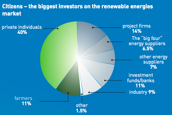 Who is investing in German renewable energy? Source: German Renewable Energies Agency.