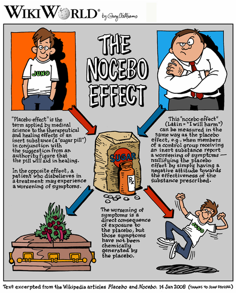 Nocebo effect.  Source: Wikipedia.